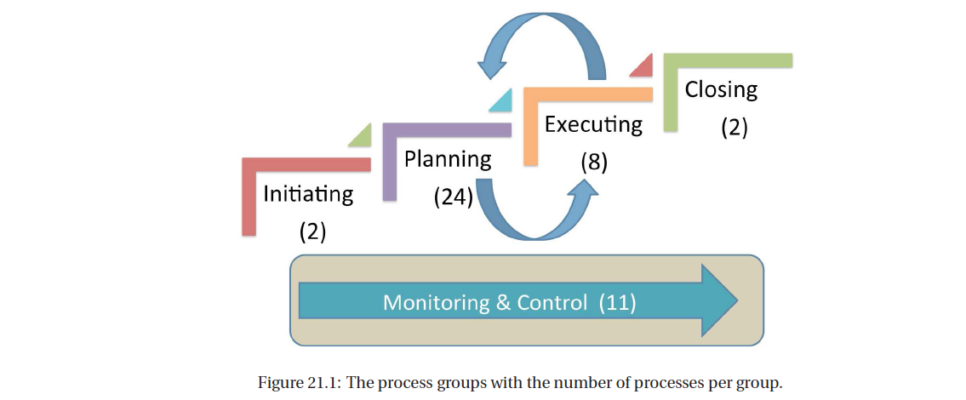 The Process Groups