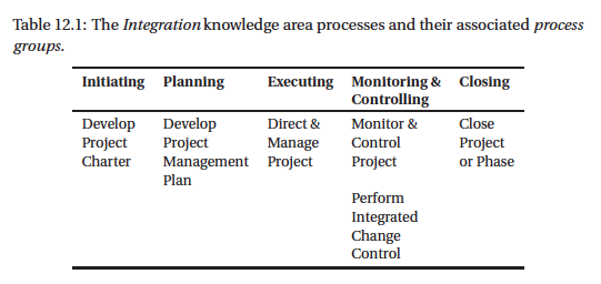 Inputs, processes and outputs